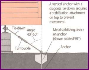 Tiedown Anchors