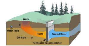 Ground Water Containment System