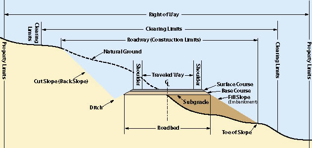 Road Grading Design Groundforce Southern California Geotechnical